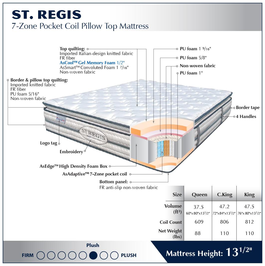 Mattress Details